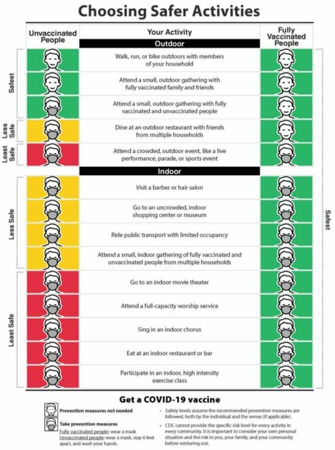 covid mask safety chart